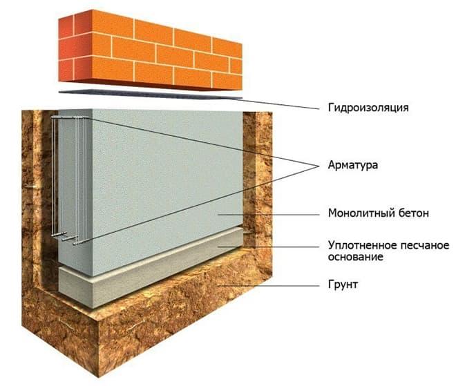 Гидроизоляция между фундаментом и кладкой