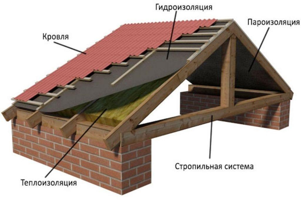 Типы и конструкции крыш